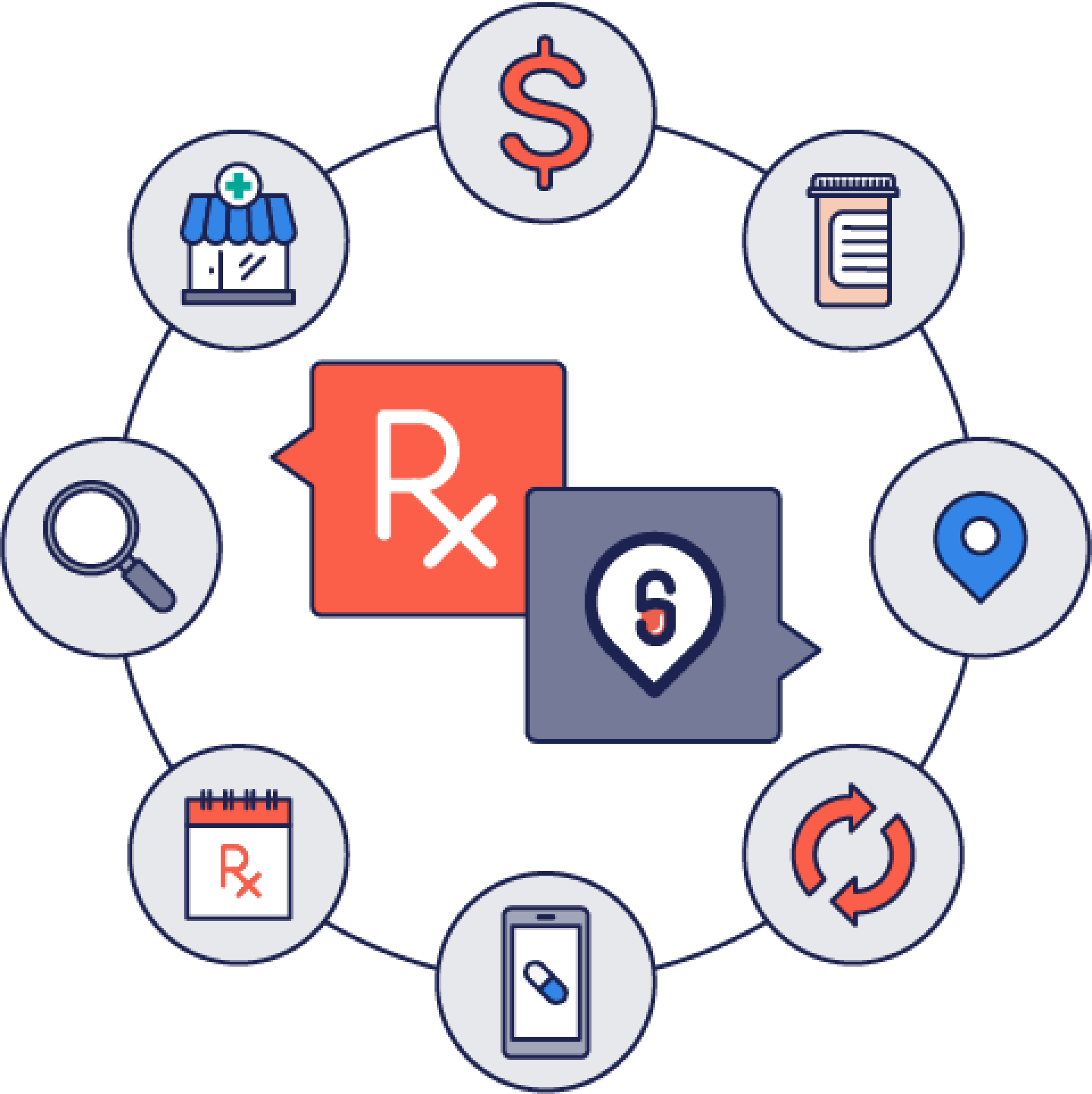 Illustration depicting a network at the center of which are ScriptHero and the pick-up pharmacy